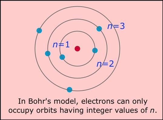 Bohr Diagram Nitrogen Week Ending 11/...