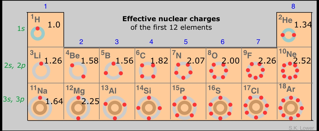 how to know the charges of elements