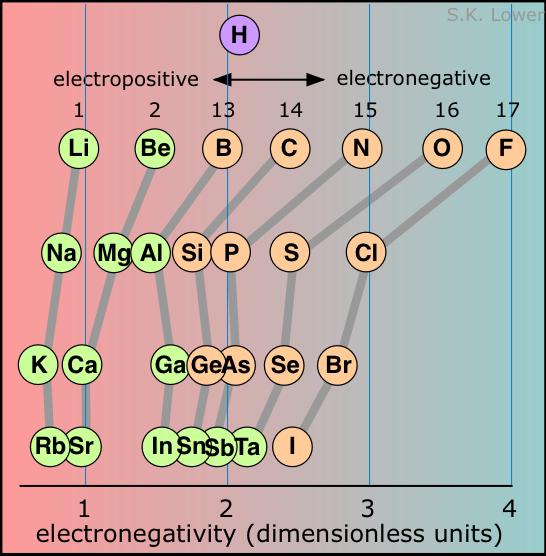 Chemistry Help  Wyzant Resources