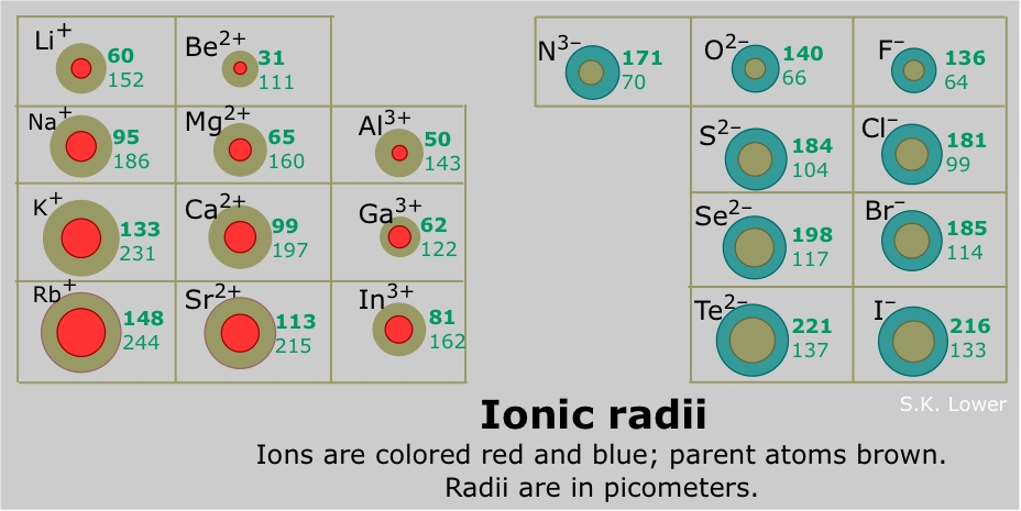 Negative ions are always larger than the parent ion; the addition of ...